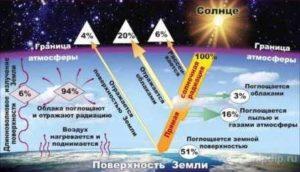 защита от солнечных лучей, защита от рака