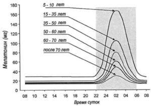 Сокращение синтеза мелатонина с возрастом