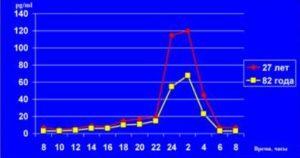 Циркадианный ритм мелатонина в крови мужчин разного возраста